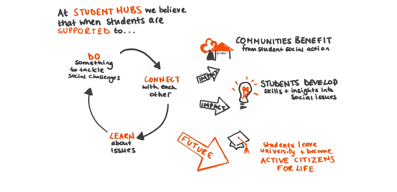 Theory of Change: We believe when students are supported to connect with each other, learn about issues and do something to tackle challenges, communities and students benefit and students leave university becoming active citizens for life.